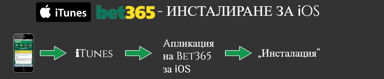 Bet365 - мобилни залози за iOS