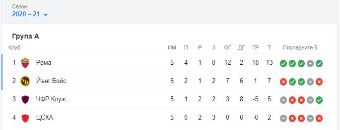 ЦСКА - Лига Европа