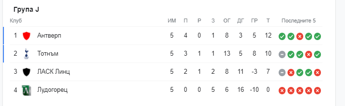 Лудогорец - Лига Европа